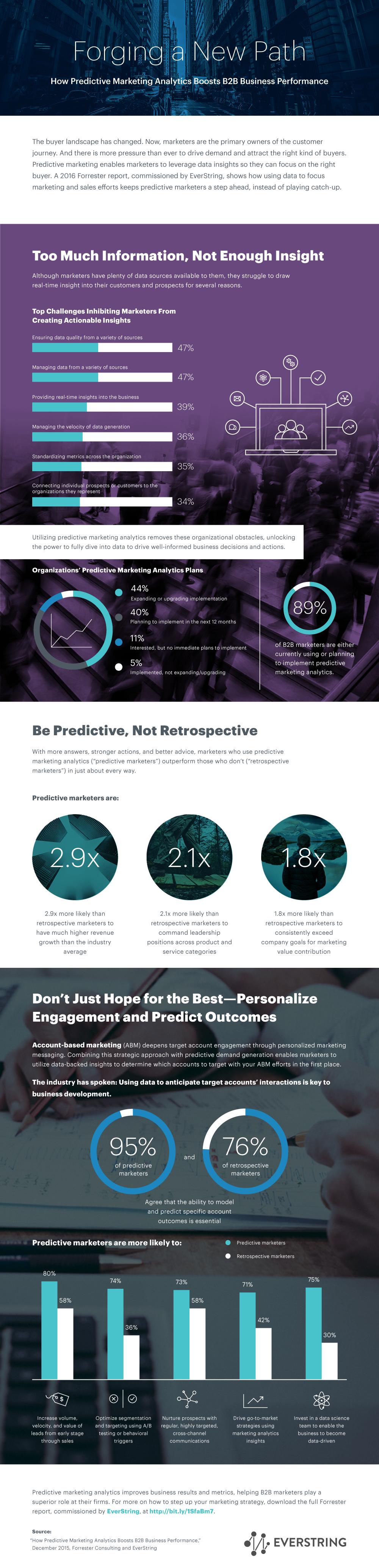 EverString_Predictive Marketing_IG (1)