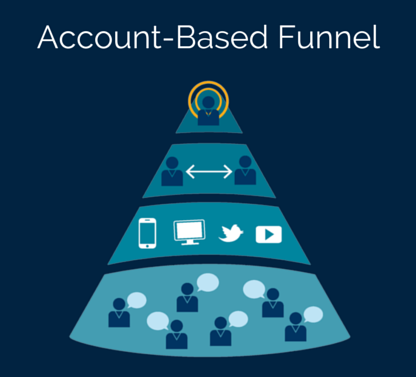 Account Based Funnel - FlipMyFunnel