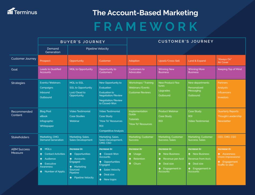 account based marketing framework